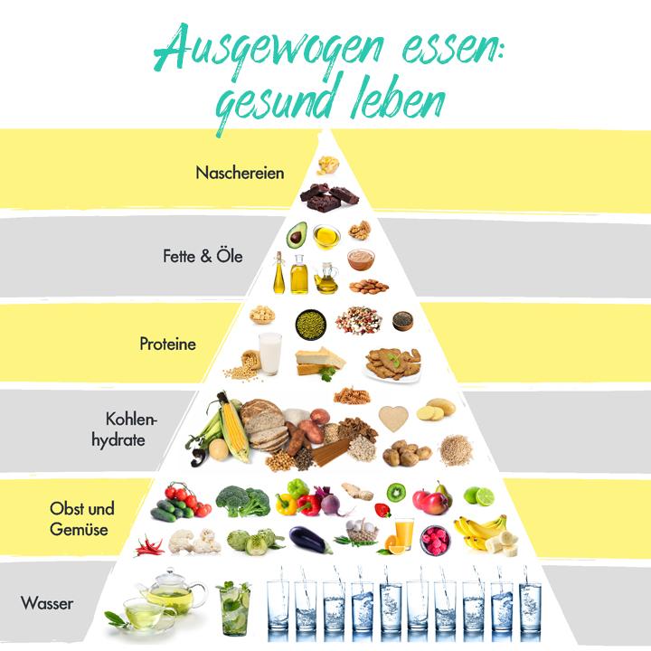 Love Veg Ernährungspyramide vegan