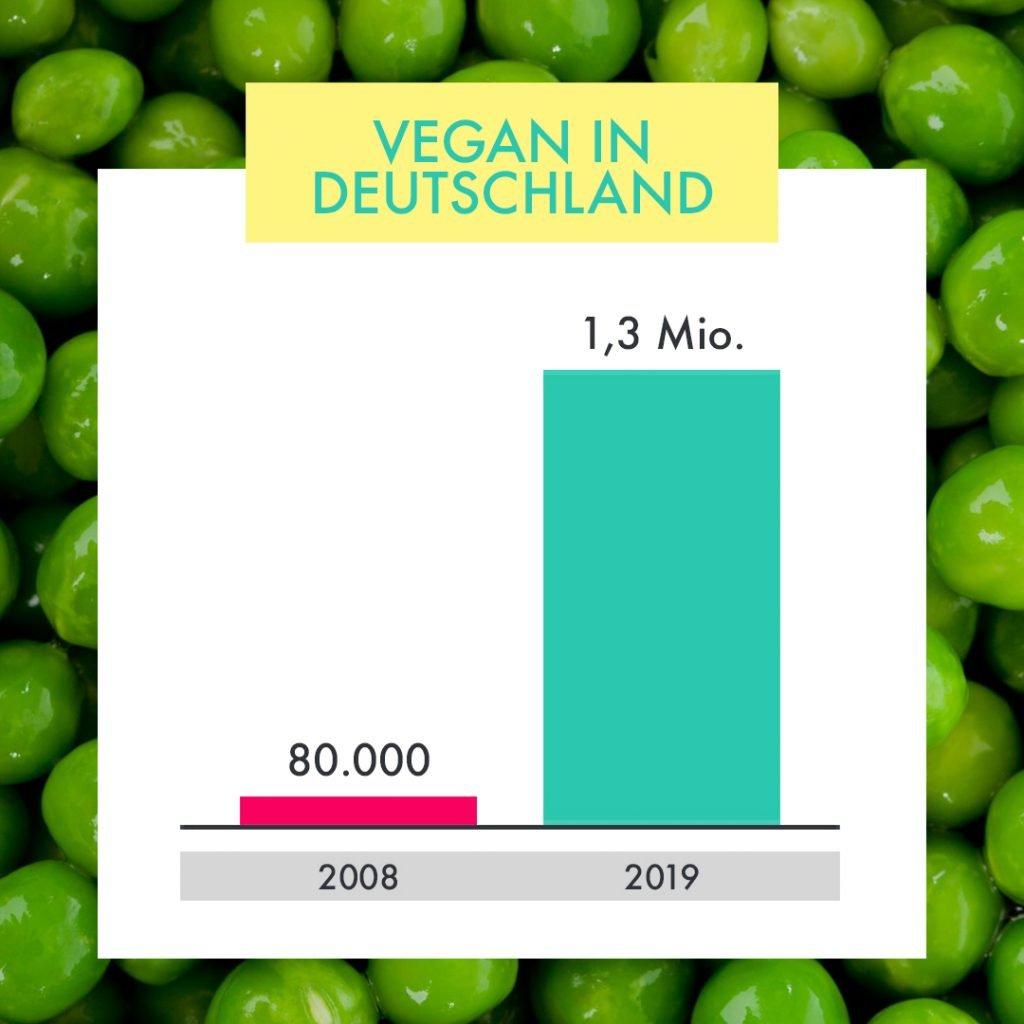 Statistik Love Veg vegan deutschland entwicklung
